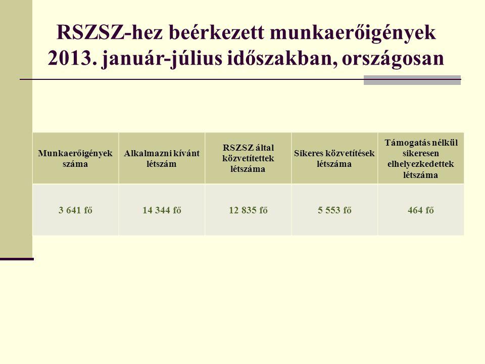 RSZSZ-hez beérkezett munkaerőigények 2013. január-július időszakban, országosan Munkaerőigények száma Alkalmazni kívánt létszám RSZSZ által közvetítet