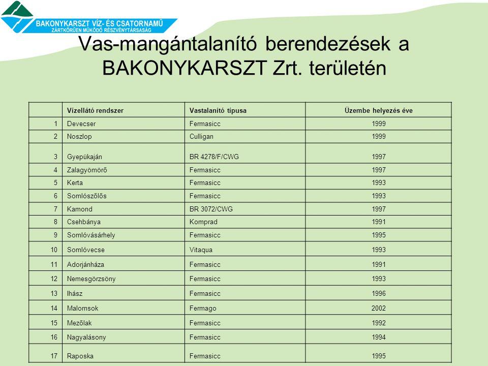 Vas-mangántalanító berendezések a BAKONYKARSZT Zrt. területén Vízellátó rendszerVastalanító típusaÜzembe helyezés éve 1DevecserFermasicc1999 2NoszlopC