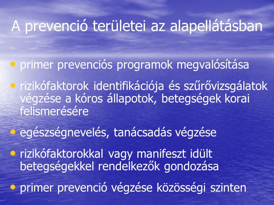 A prevenció területei az alapellátásban • • primer prevenciós programok megvalósítása • • rizikófaktorok identifikációja és szűrővizsgálatok végzése a