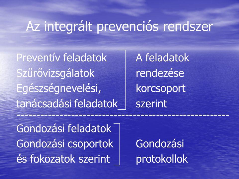 Az integrált prevenciós rendszer Preventív feladatokA feladatok Szűrővizsgálatokrendezése Egészségnevelési, korcsoport tanácsadási feladatokszerint --