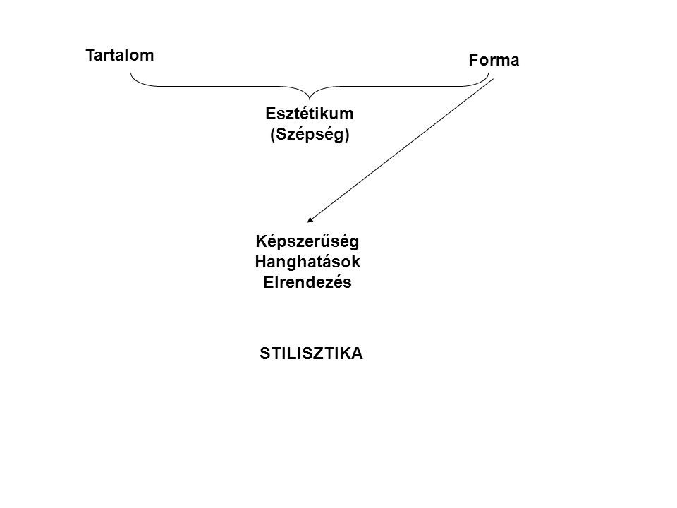 Képszerűség Hanghatások Elrendezés Tartalom Forma Esztétikum (Szépség) STILISZTIKA