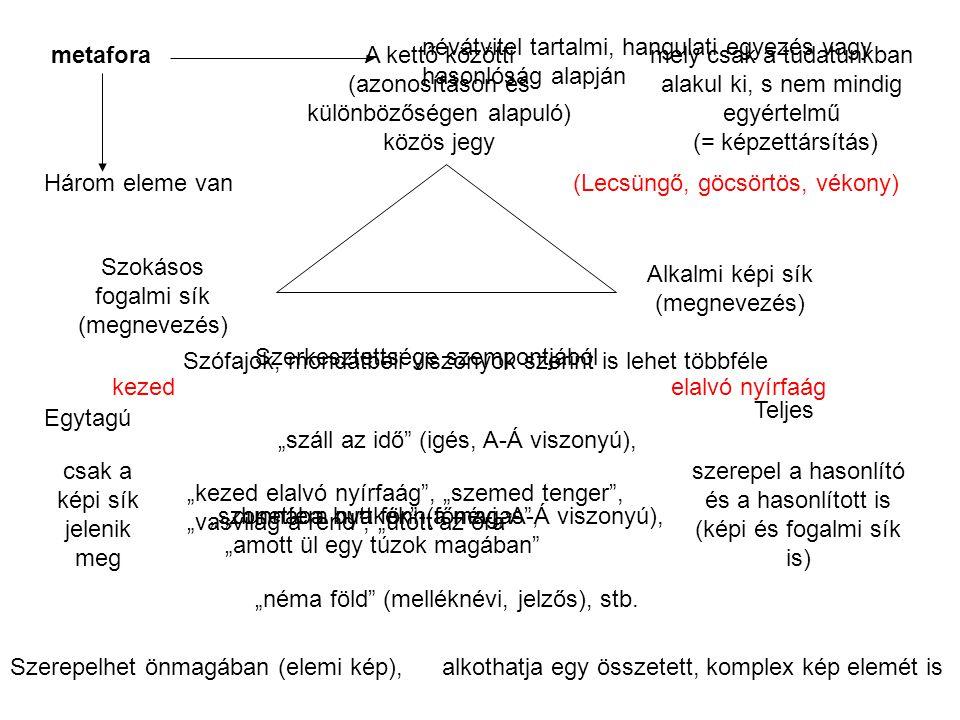 """megszemélyesítés Az a metafora, amely tárgyi, természeti elemet, elvont fogalmat élőként mutat be, emberi tulajdonsággal ruház fel Célja a mondanivaló megelevenítése fogalmi síkalkalmi képi sík közös jegy hálót fon az est (mindent behálóz) (tud fonni, mint az ember) """"az este már a fák közt markolász , """"beszél a fákkal a bús őszi szél , """"az ősz olyan gondatlan rossz gazda """"hálót fon az est"""