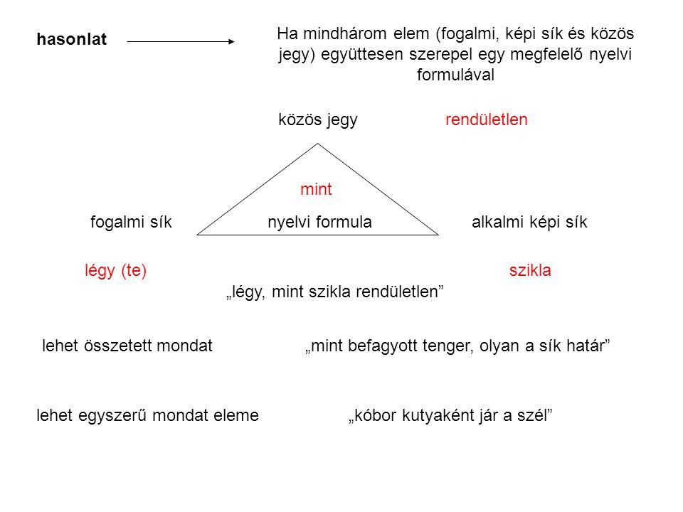 hasonlat Ha mindhárom elem (fogalmi, képi sík és közös jegy) együttesen szerepel egy megfelelő nyelvi formulával fogalmi síkalkalmi képi sík közös jeg
