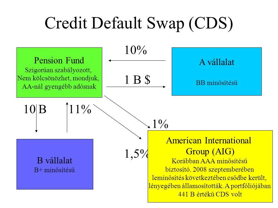 Credit Default Swap (CDS) 10% 1 B $ 10 B 11% 1% 1,5% Pension Fund Szigorúan szabályozott, Nem kölcsönözhet, mondjuk, AA-nál gyengébb adósnak A vállalat BB minősítésű B vállalat B+ minősítésű American International Group (AIG) Korábban AAA minősítésű biztosító.