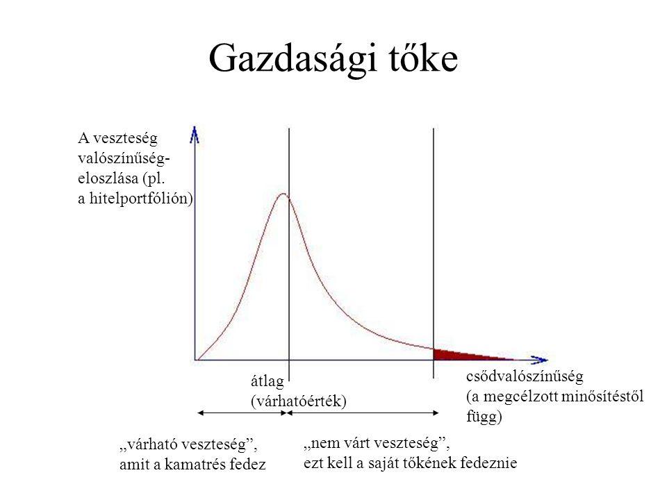 Gazdasági tőke A veszteség valószínűség- eloszlása (pl.
