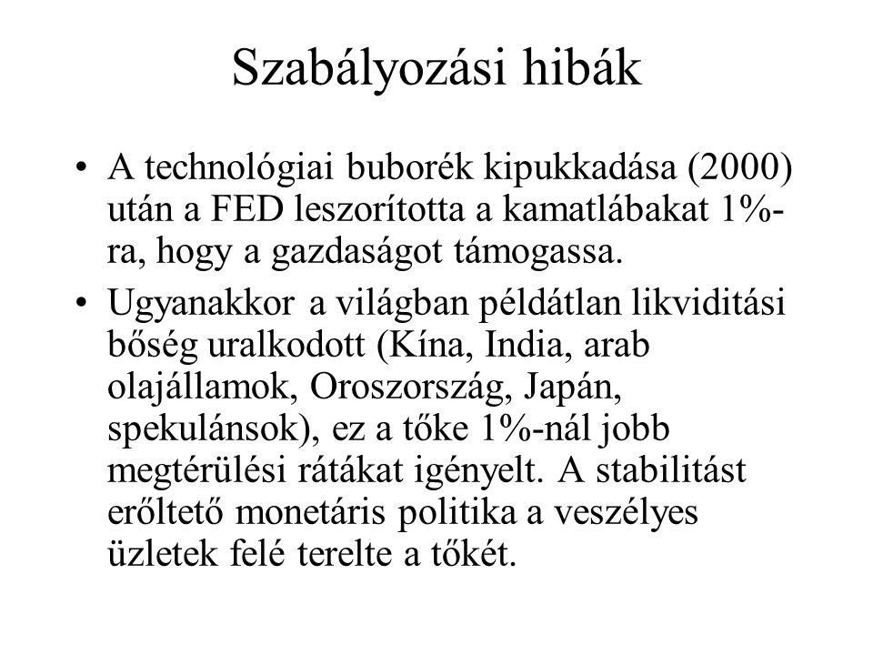 Szabályozási hibák •A technológiai buborék kipukkadása (2000) után a FED leszorította a kamatlábakat 1%- ra, hogy a gazdaságot támogassa. •Ugyanakkor