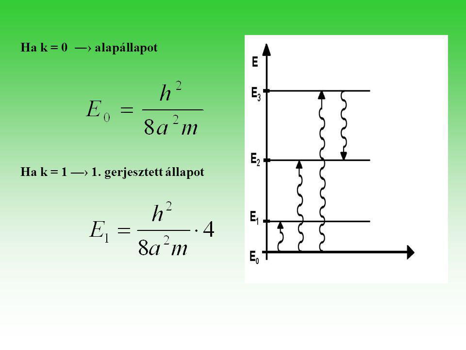 Ha k = 0 ―› alapállapot Ha k = 1 —› 1. gerjesztett állapot