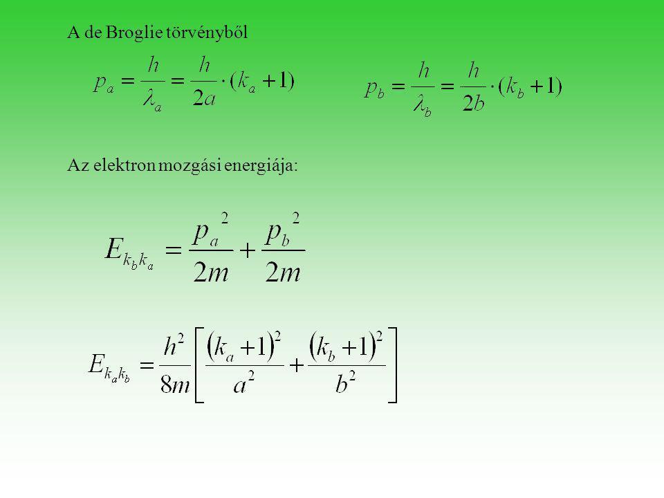 A de Broglie törvényből Az elektron mozgási energiája:
