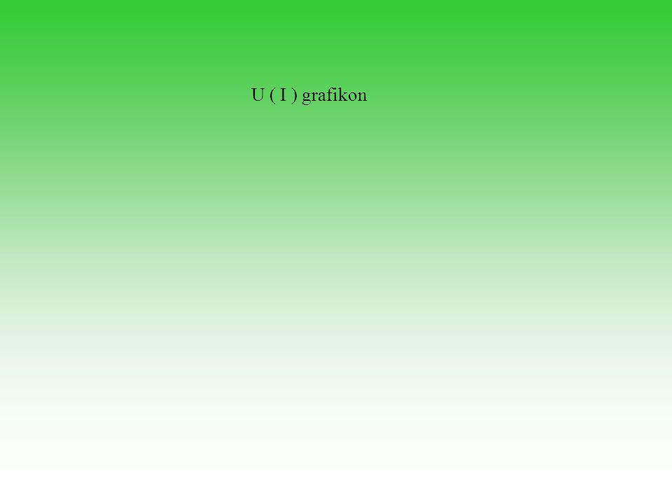 U ( I ) grafikon