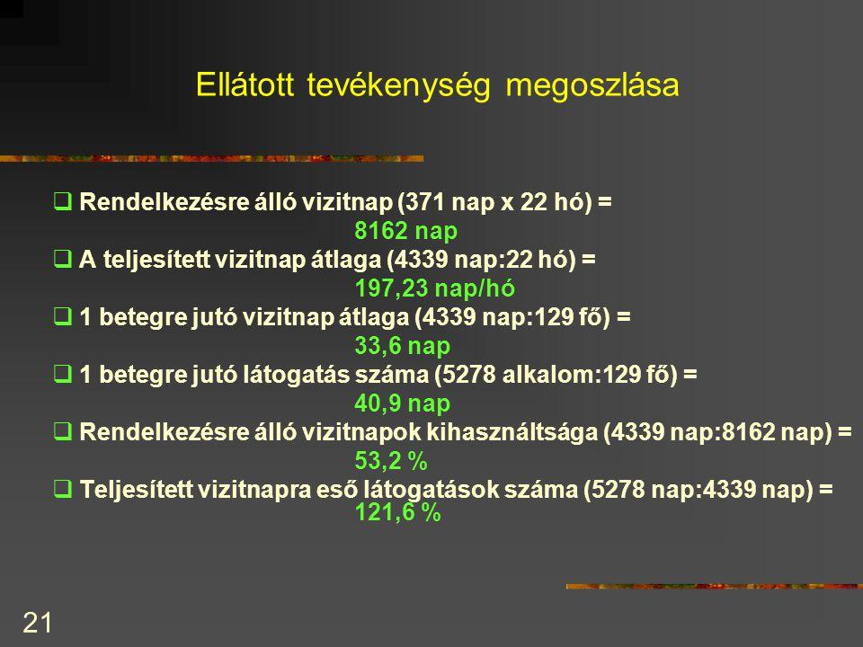 21 Ellátott tevékenység megoszlása  Rendelkezésre álló vizitnap (371 nap x 22 hó) = 8162 nap  A teljesített vizitnap átlaga (4339 nap:22 hó) = 197,2