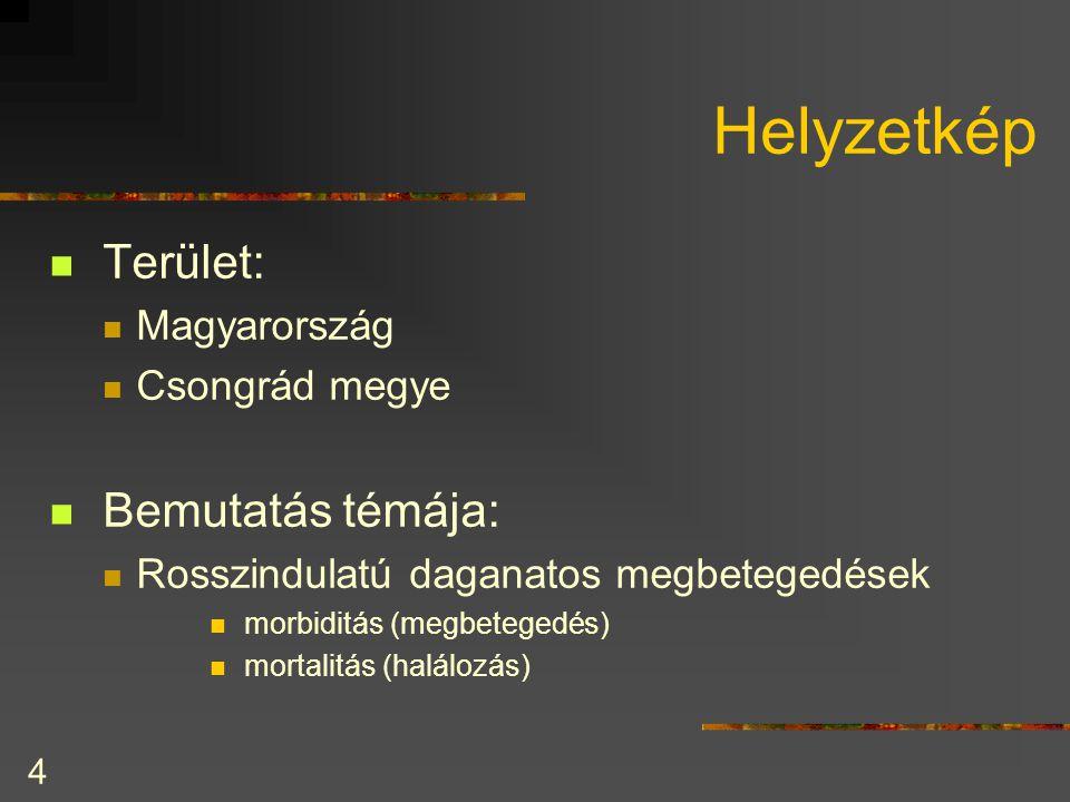 4 Helyzetkép  Terület:  Magyarország  Csongrád megye  Bemutatás témája:  Rosszindulatú daganatos megbetegedések  morbiditás (megbetegedés)  mor
