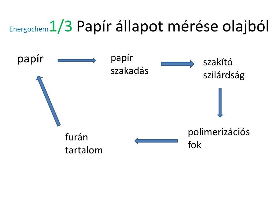 Energochem 1/3 Papír állapot mérése olajból papír papír szakadás szakító szilárdság polimerizációs fok furán tartalom