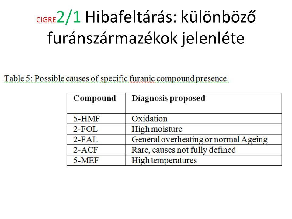 CIGRE 2/1 Hibafeltárás: különböző furánszármazékok jelenléte