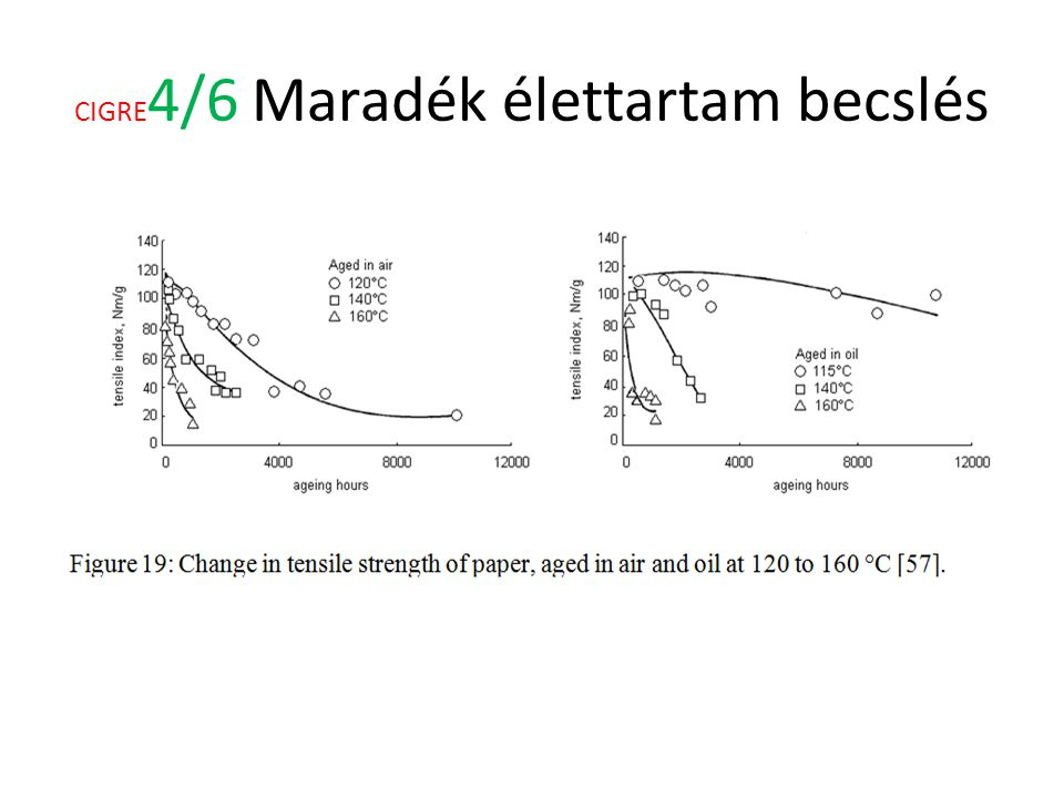 CIGRE 4/7 Maradék élettartam becslés Montsinger noted that the rate of deterioration of mechanical properties doubled for each 5°C to10°C increase in temperature.