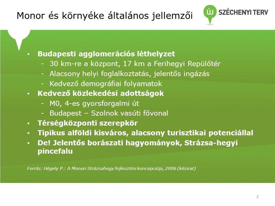 Monor és környéke általános jellemzői • Budapesti agglomerációs léthelyzet -30 km-re a központ, 17 km a Ferihegyi Repülőtér -Alacsony helyi foglalkoztatás, jelentős ingázás -Kedvező demográfiai folyamatok • Kedvező közlekedési adottságok -M0, 4-es gyorsforgalmi út -Budapest – Szolnok vasúti fővonal • Térségközponti szerepkör • Tipikus alföldi kisváros, alacsony turisztikai potenciállal • De.