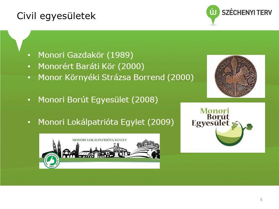 Civil egyesületek • Monori Gazdakör (1989) • Monorért Baráti Kör (2000) • Monor Környéki Strázsa Borrend (2000) • Monori Borút Egyesület (2008) • Monori Lokálpatrióta Egylet (2009) 6