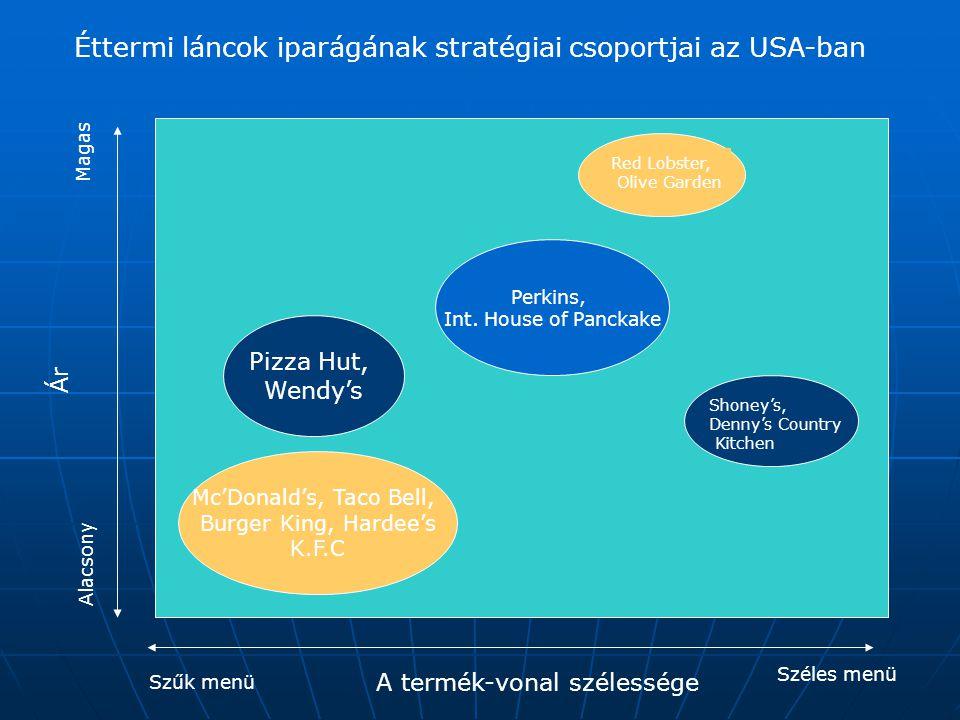 Éttermi láncok iparágának stratégiai csoportjai az USA-ban Szűk menü Széles menü A termék-vonal szélessége Ár Alacsony Magas Mc'Donald's, Taco Bell, Burger King, Hardee's K.F.C Pizza Hut, Wendy's Perkins, Int.