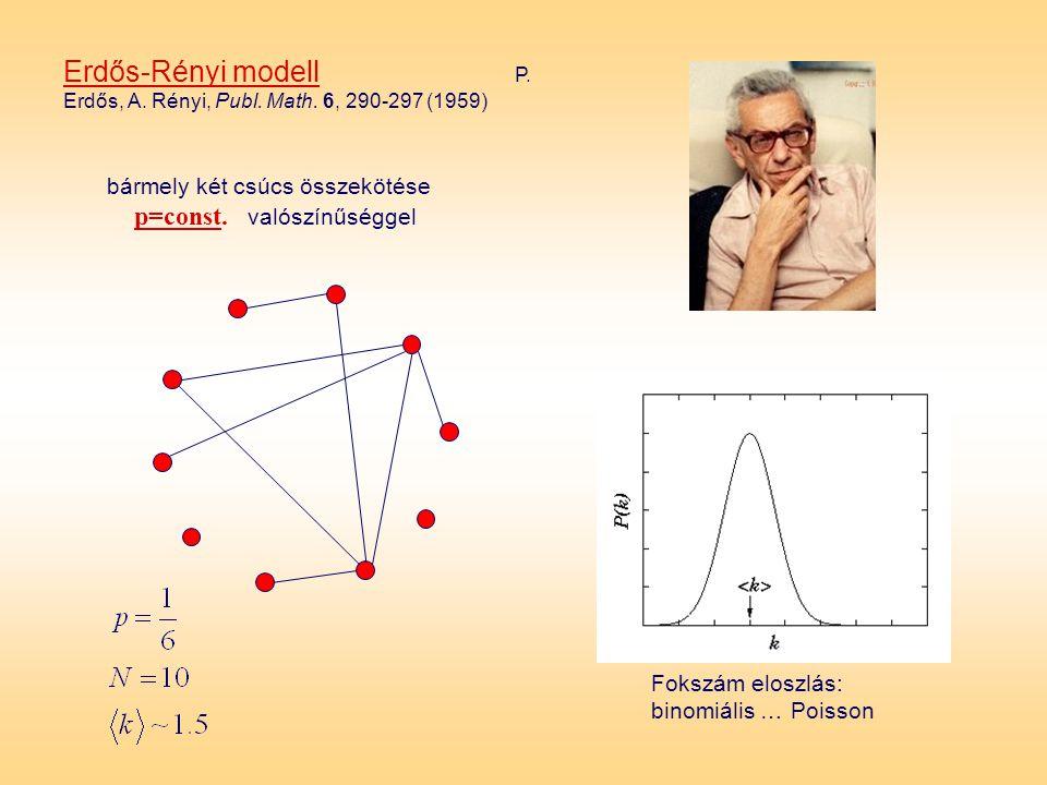 bármely két csúcs összekötése p=const. valószínűséggel Fokszám eloszlás: binomiális … Poisson Erdős-Rényi modell P. Erdős, A. Rényi, Publ. Math. 6, 29