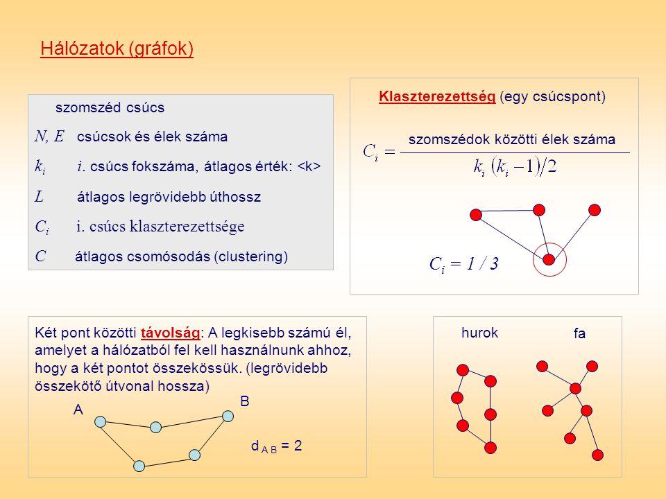 szomszéd csúcs N, E csúcsok és élek száma k i i. csúcs fokszáma, átlagos érték: L átlagos legrövidebb úthossz C i i. csúcs klaszterezettsége C átlagos