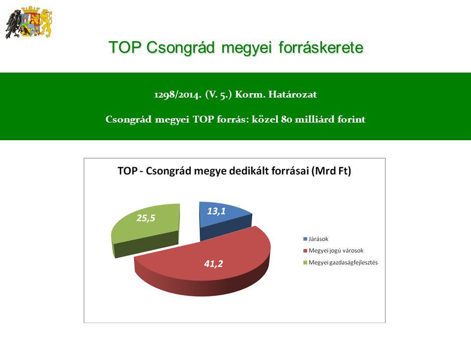 TOP Csongrád megyei forráskerete 1298/2014. (V. 5.) Korm. Határozat Csongrád megyei TOP forrás: közel 80 milliárd forint