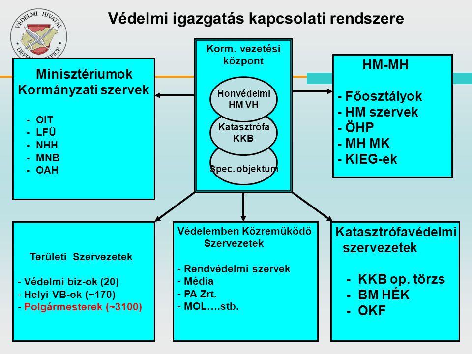 15 Védelmi igazgatás kapcsolati rendszere HM-MH - Főosztályok - HM szervek - ÖHP - MH MK - KIEG-ek Területi Szervezetek - - Védelmi biz-ok (20) - - Helyi VB-ok (~170) - - Polgármesterek (~3100) Minisztériumok Kormányzati szervek - OIT - LFÜ - NHH - MNB - OAH Védelemben Közreműködő Szervezetek - - Rendvédelmi szervek - - Média - - PA Zrt.