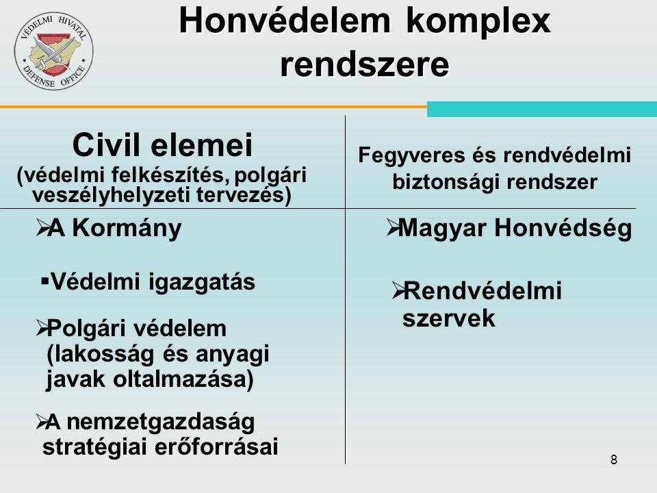 8 Honvédelem komplex rendszere   Polgári védelem (lakosság és anyagi javak oltalmazása)   A nemzetgazdaság stratégiai erőforrásai   Magyar Honvé