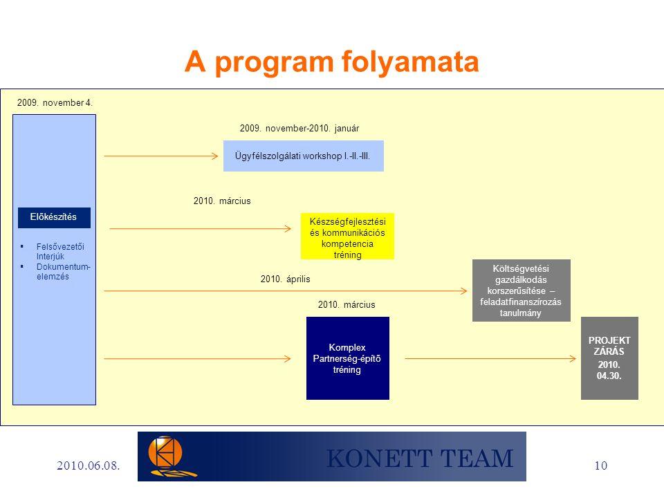 10 A program folyamata Ügyfélszolgálati workshop I.-II.-III.