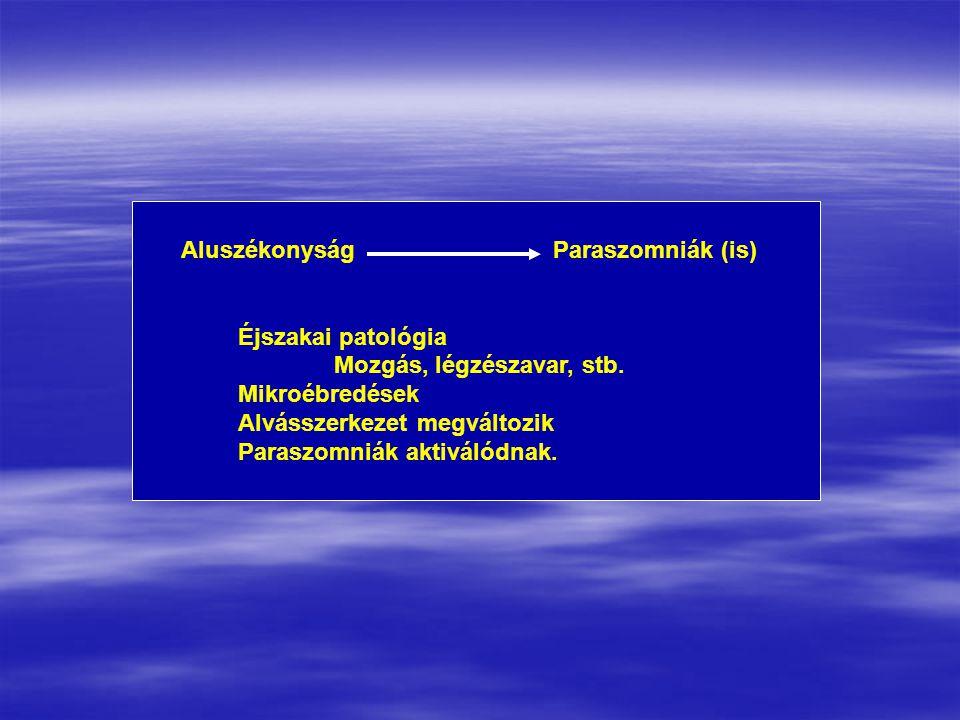 Aluszékonyság Paraszomniák (is) Éjszakai patológia Mozgás, légzészavar, stb. Mikroébredések Alvásszerkezet megváltozik Paraszomniák aktiválódnak.