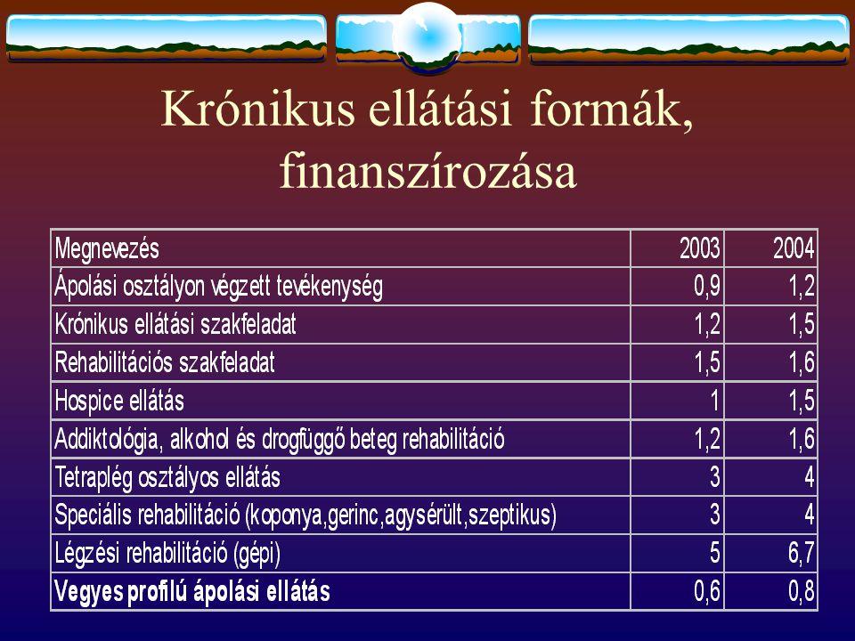 Krónikus ellátási formák, finanszírozása