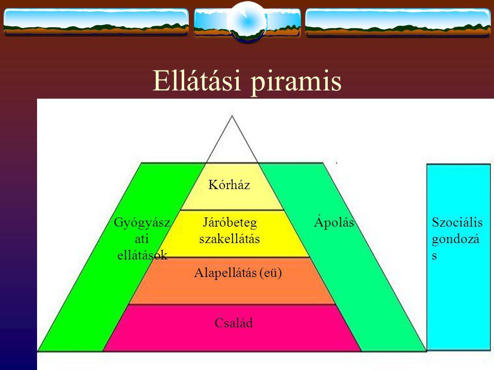 Ellátási piramis Szociális gondozá s Család Alapellátás (eü) Járóbeteg szakellátás Kórház ÁpolásGyógyász ati ellátások