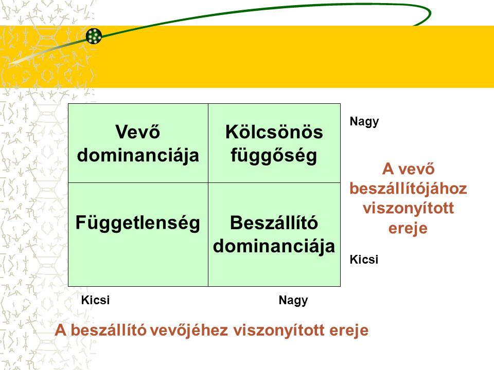 Kapcsolat-specifikus beruházások és relatív hatalmi viszonyok 1.