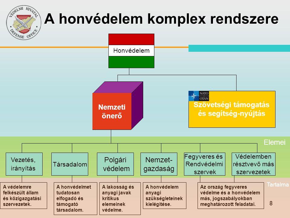 59 Szám: Intézkedési terv tárgya TémafelelősMVB 12 Vízgazdálkodás-, vízellátás KvVM 13 Külkereskedelmi tevékenységgel kapcsolatos intézkedések NFGM 14 Minősített időszaki pénzgazdálkodással kapcsolatos intézkedések PM 15 A bankrendszer minősített időszaki működésének szabályozása MNB 16 A munkaerő gazdálkodással és a munka kötelezettség bevezetésével kapcsolatos intézkedések SZMM 17 Kulturális javak védelme OM+ 18 A közigazgatás mozgósítási feladatai HM VH + 19Tömegtájékoztatás + 20 Katasztrófa elhárítás ÖM+ 20.9.