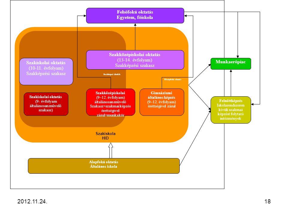 2012.11.24.18 Szakképzés Magyarországon Szakiskola (11-12-13. évfolyam szakképzési szakasz) Középfokú oktatás Szakképző iskolák Szakiskolai oktatás (9