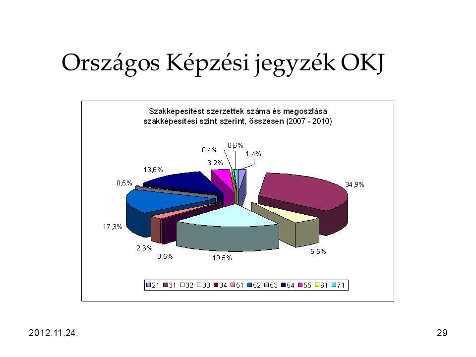 2012.11.24.29 Országos Képzési jegyzék OKJ