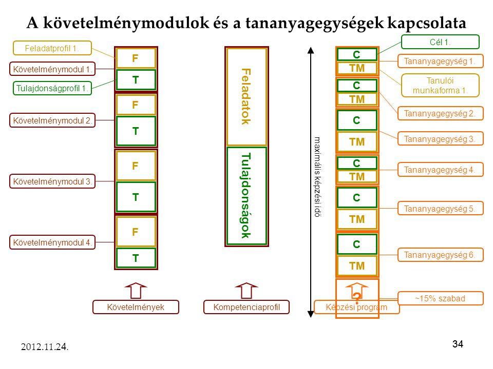 34 2012.11.2 4. 34 A követelménymodulok és a tananyagegységek kapcsolata F T Feladatprofil 1. Tulajdonságprofil 1. Követelménymodul 1. F T T F T F Köv