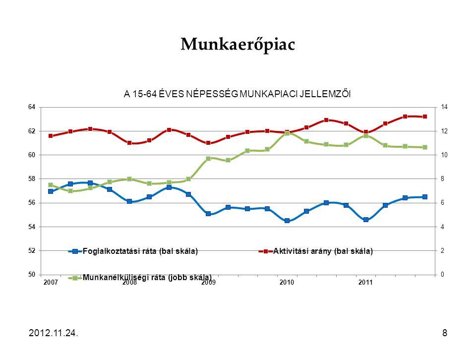 Munkaerőpiac 2012.11.24.8
