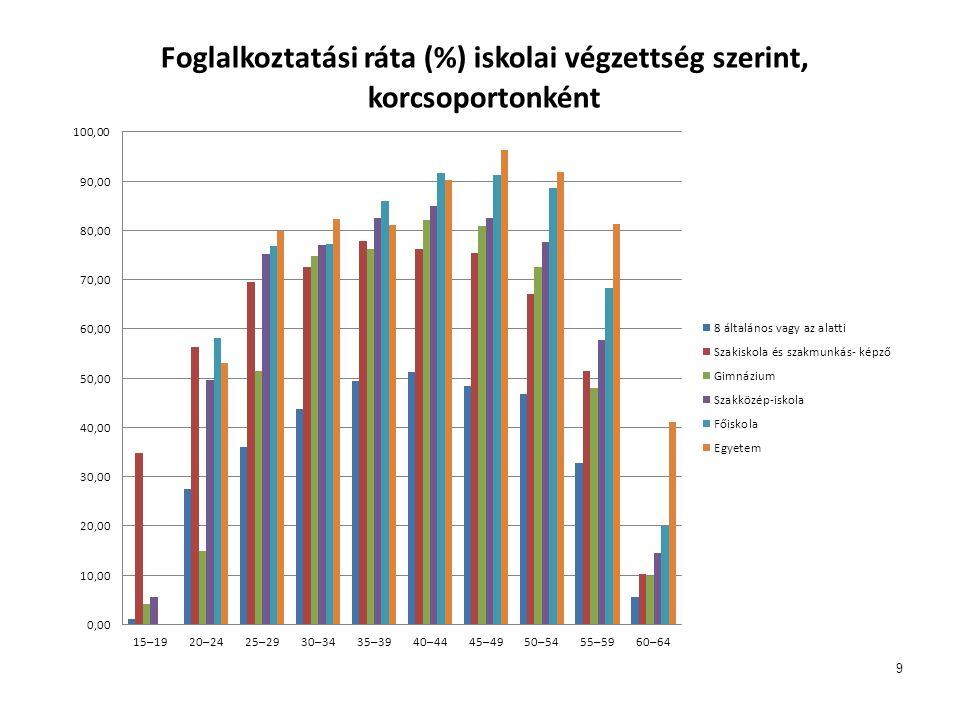 2012.11.24.20 Az iskolai rendszerű szakképzés lehetőségei A szakiskolai képzés •a 9.