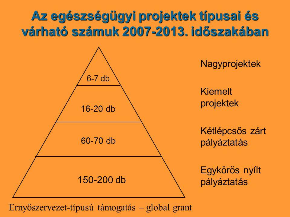 Az egészségügyi projektek típusai és várható számuk 2007-2013.
