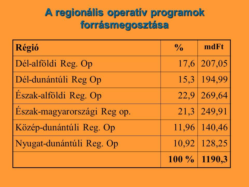 A regionális operatív programok forrásmegosztása Régió% mdFt Dél-alföldi Reg.
