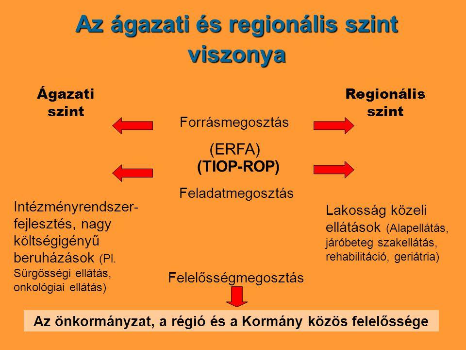 Az ágazati és regionális szint viszonya Ágazati szint Regionális szint (TIOP-ROP) Feladatmegosztás Intézményrendszer- fejlesztés, nagy költségigényű beruházások (Pl.