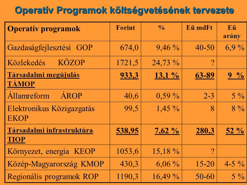 Operatív Programok költségvetésének tervezete Operatív programok Forint%Eü mdFtEü arány Gazdaságfejlesztési GOP674,09,46 %40-506,9 % Közlekedés KÖZOP1721,524,73 %.