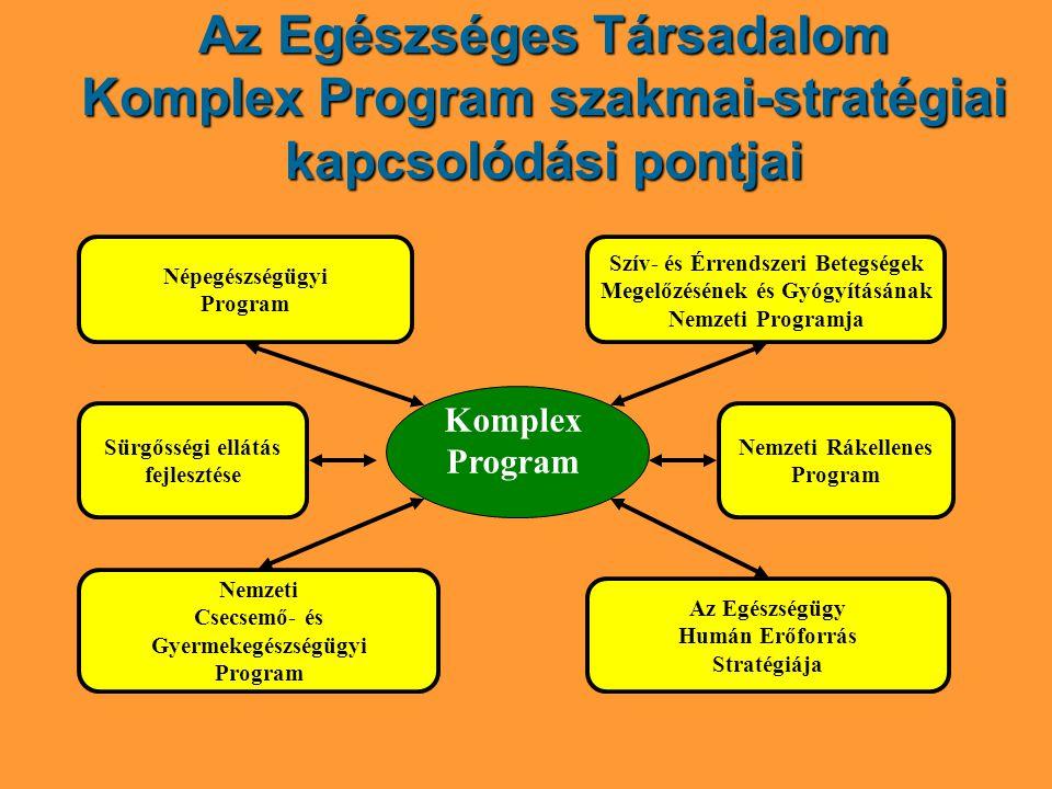 Az Egészséges Társadalom Komplex Program szakmai-stratégiai kapcsolódási pontjai Népegészségügyi Program Nemzeti Rákellenes Program Nemzeti Csecsemő- és Gyermekegészségügyi Program Szív- és Érrendszeri Betegségek Megelőzésének és Gyógyításának Nemzeti Programja Sürgősségi ellátás fejlesztése Komplex Program Az Egészségügy Humán Erőforrás Stratégiája