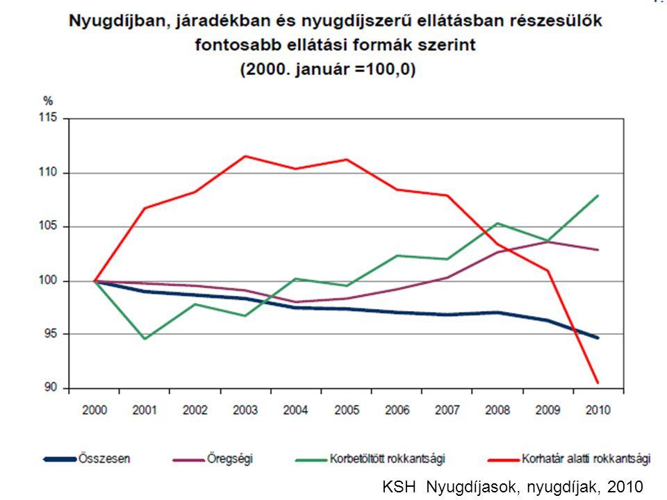 rokkantsági nyugdíj baleseti rokkantsági nyugdíj 2011.