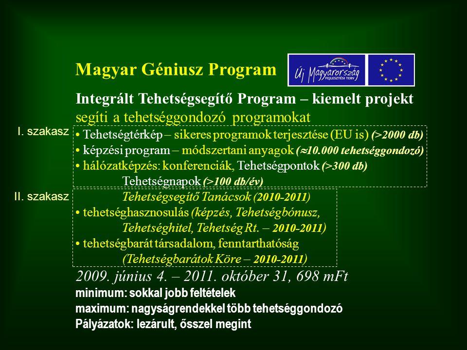 Integrált Tehetségsegítő Program – kiemelt projekt segíti a tehetséggondozó programokat • Tehetségtérkép – sikeres programok terjesztése (EU is) (>2000 db) • képzési program – módszertani anyagok (  10.000 tehetséggondozó) • hálózatképzés: konferenciák, Tehetségpontok (>300 db) Tehetségnapok (>100 db/év) Tehetségsegítő Tanácsok (2010-2011) • tehetséghasznosulás (képzés, Tehetségbónusz, Tehetséghitel, Tehetség Rt.
