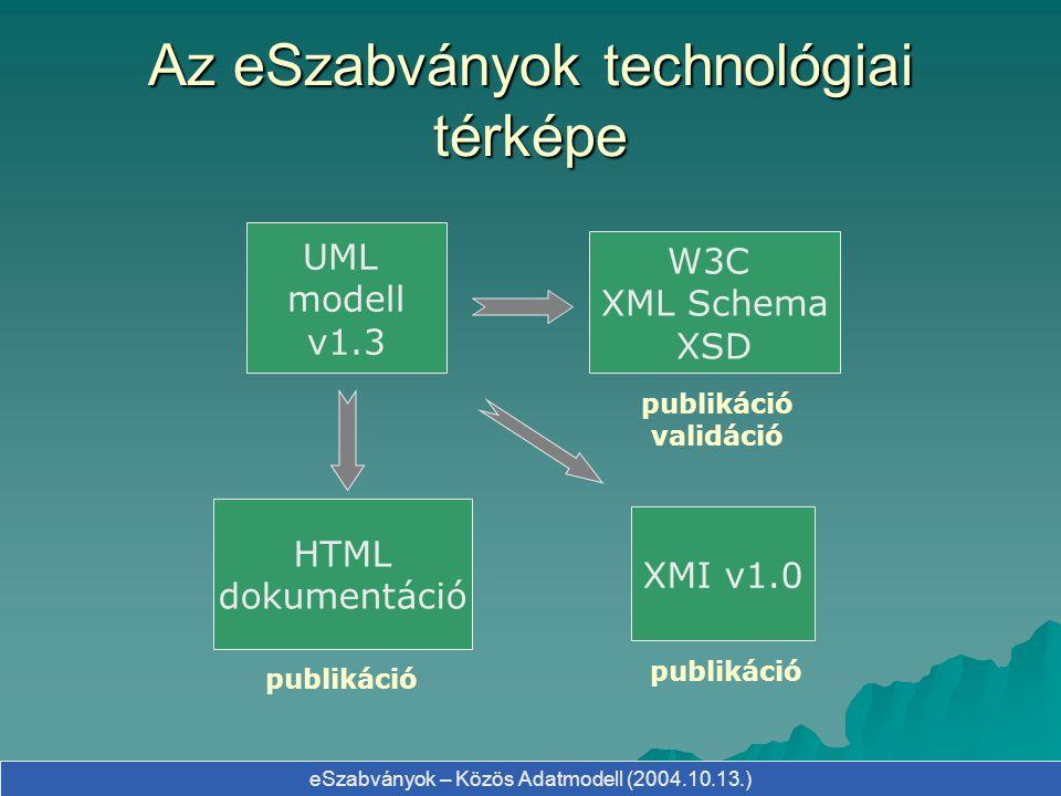eSzabványok – Közös Adatmodell (2004.10.13.) Az eSzabványok technológiai térképe UML modell v1.3 XMI v1.0 W3C XML Schema XSD HTML dokumentáció publiká