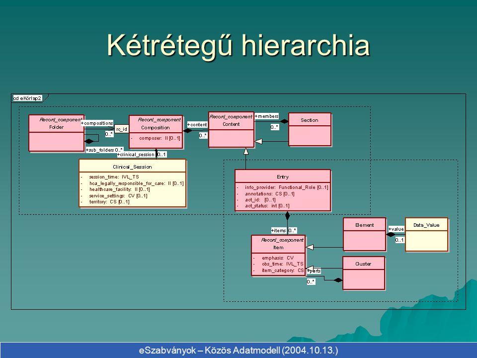 eSzabványok – Közös Adatmodell (2004.10.13.) Kétrétegű hierarchia