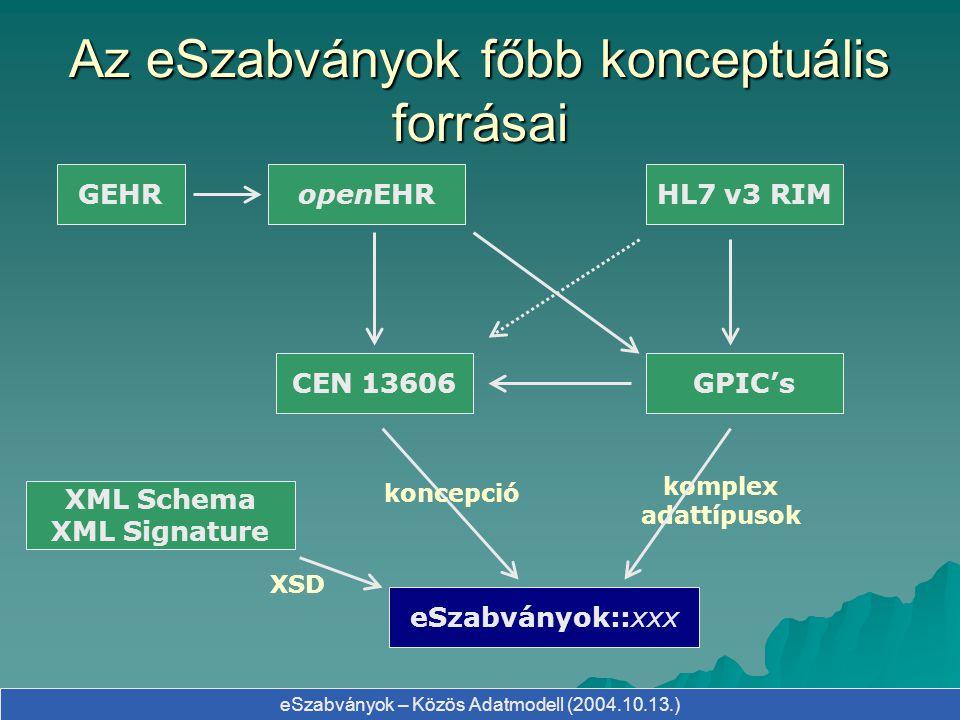eSzabványok – Közös Adatmodell (2004.10.13.) Hogyan tovább.