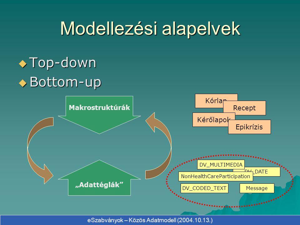 eSzabványok – Közös Adatmodell (2004.10.13.) A modellezés módszere  UML osztálydiagramokon alapuló modellezés  A valós objektumokat támogató adattípusok kialakítása  Öröklésen, asszociáción és aggregáción alapuló osztályszerkezet kialakítása  Az alaptípusokra épülő, komplexitásában egymásra rétegződő osztályok kialakítása  Package-ek kialakítása  A XML Schema (XSD állományok) generálása, értékelése  UML diagramok összeállítása