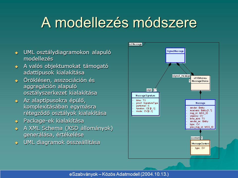 eSzabványok – Közös Adatmodell (2004.10.13.) Az eSzabványok technológiai térképe UML modell v1.3 XMI v1.0 W3C XML Schema XSD HTML dokumentáció publikáció validáció
