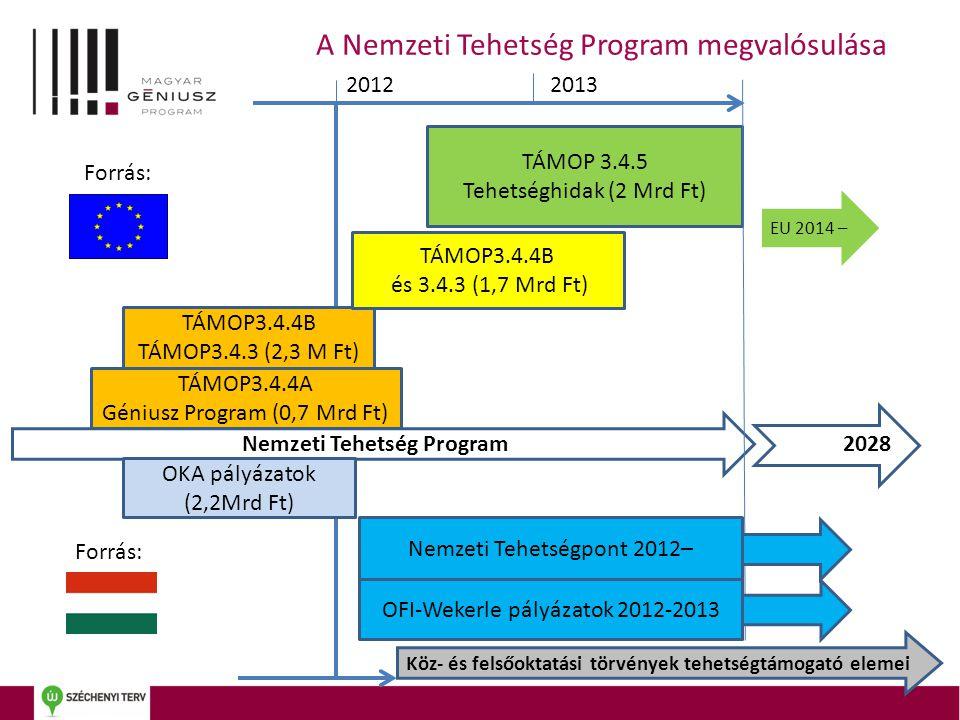 Nemzeti Tehetség Program Nemzeti Tehetségpont 2012– TÁMOP3.4.4A Géniusz Program (0,7 Mrd Ft) OKA pályázatok (2,2Mrd Ft) OFI-Wekerle pályázatok 2012-2013 2028 TÁMOP3.4.4B TÁMOP3.4.3 (2,3 M Ft) TÁMOP3.4.4B és 3.4.3 (1,7 Mrd Ft) TÁMOP 3.4.5 Tehetséghidak (2 Mrd Ft) A Nemzeti Tehetség Program megvalósulása 20122013 Forrás: EU 2014 – Köz- és felsőoktatási törvények tehetségtámogató elemei
